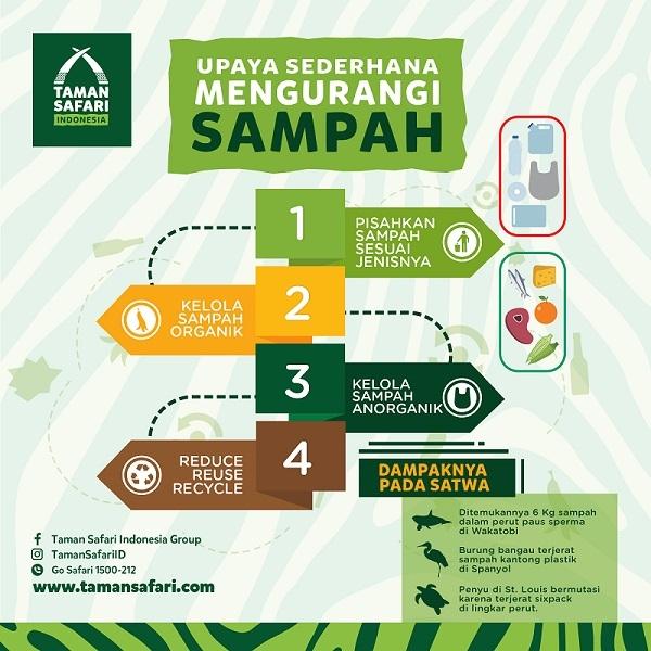 Tren Untuk Poster Sampah Organik - Koleksi Poster